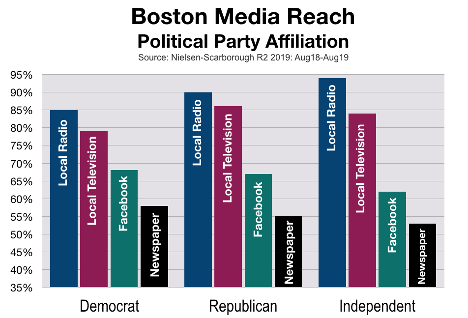 Political Advertising Boston Party Affiliation