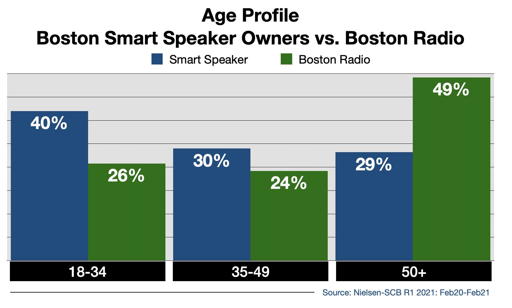 Radio Advertising In Boston Smart Speaker Usage By Age