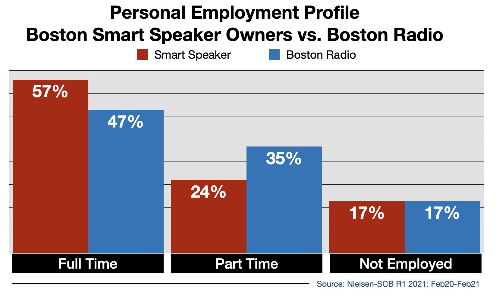 Radio Advertising In Boston Smart Speaker Usage By Employment