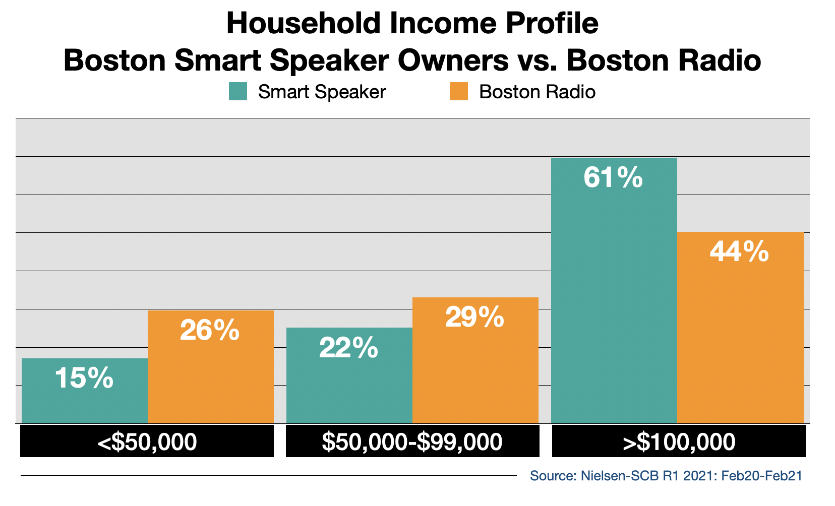 Radio Advertising In Boston Smart Speaker Usage By Income