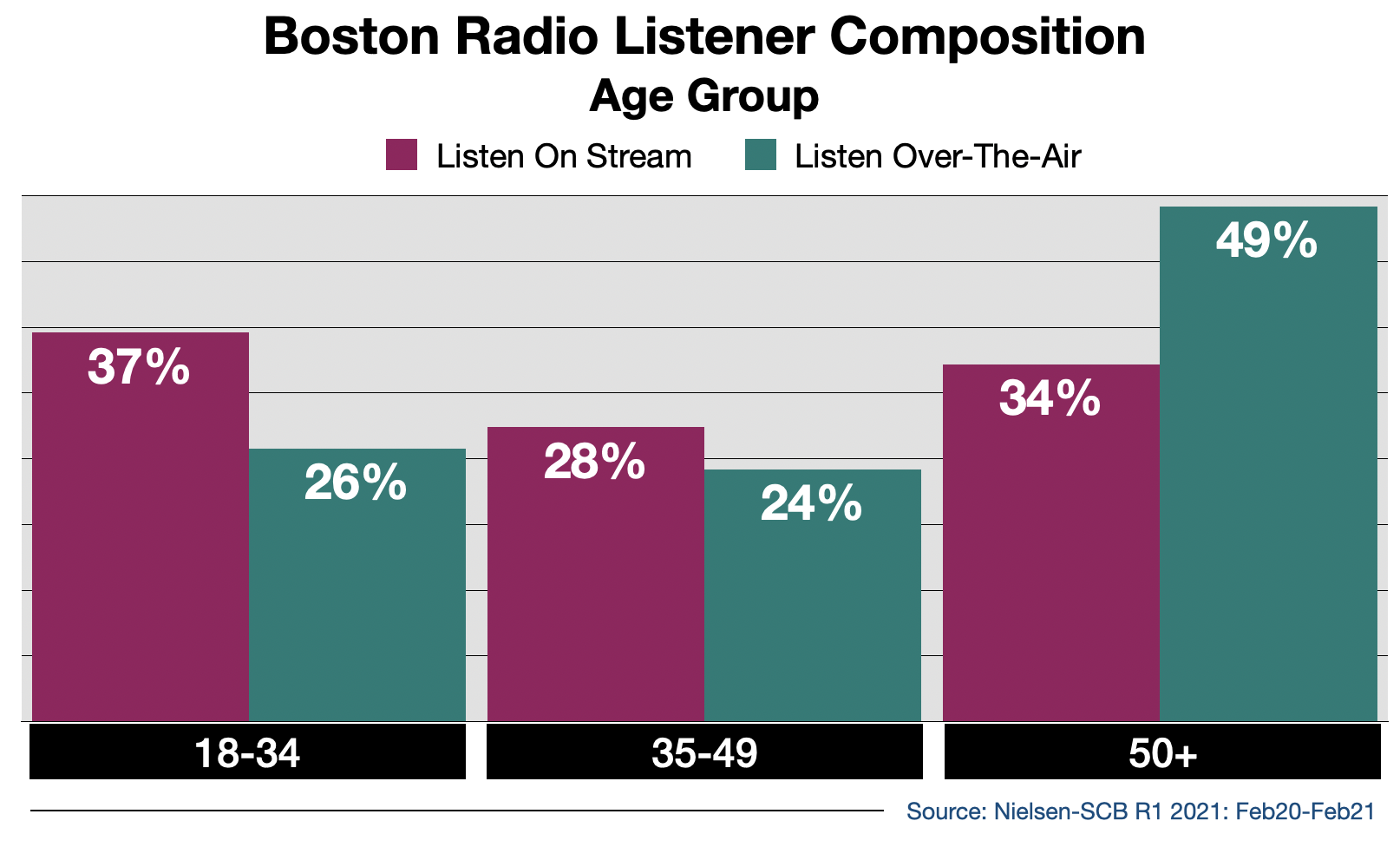Radio Advertising In Boston Streaming Audience By Age