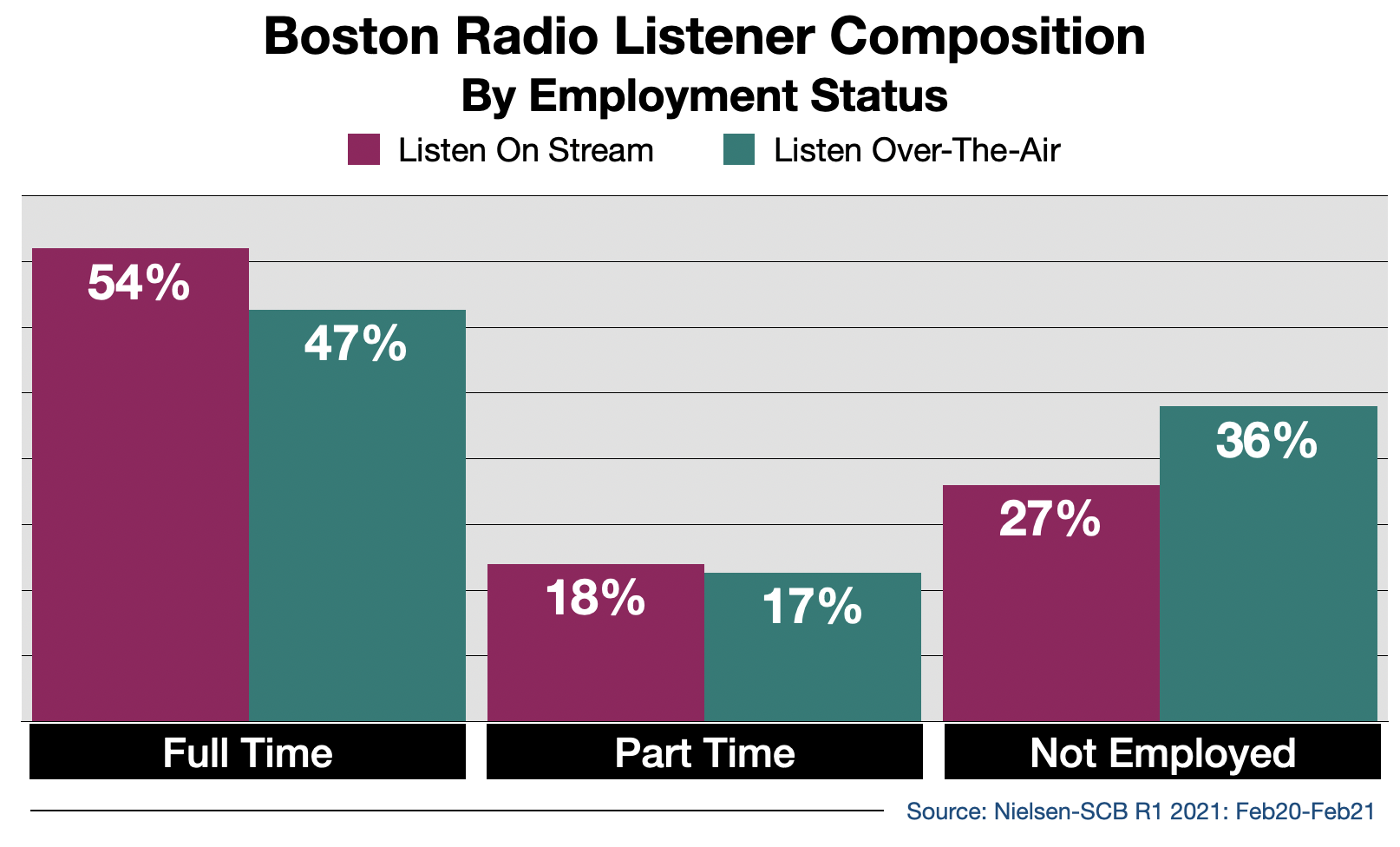 Radio Advertising In Boston Streaming Audience By Employment Status