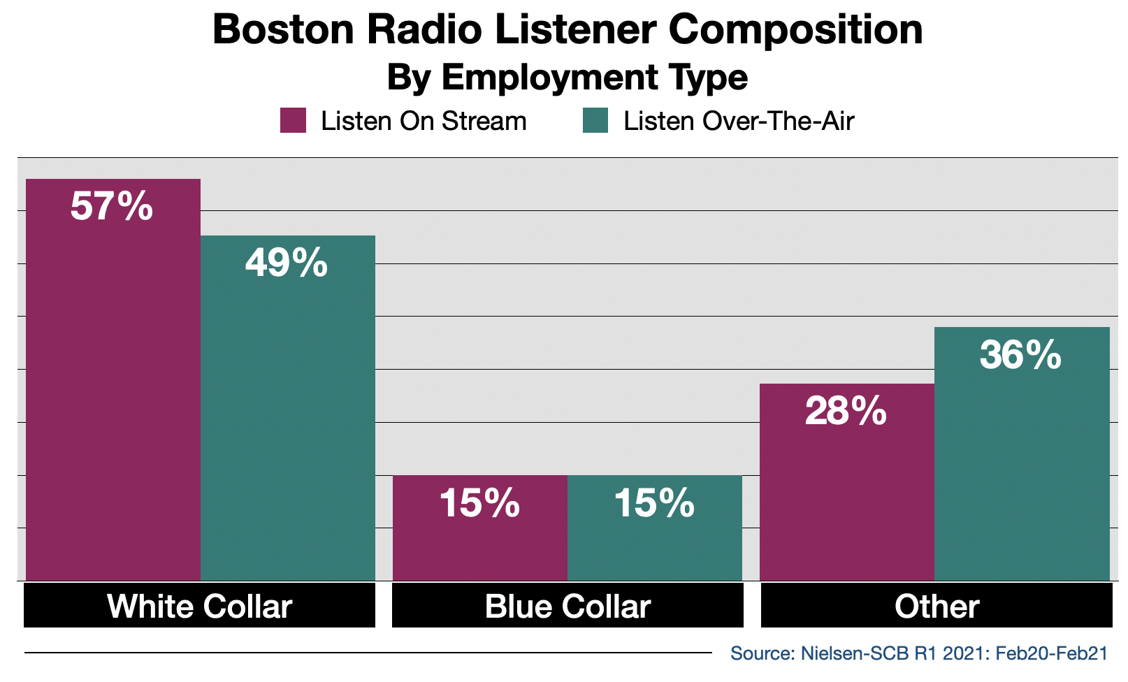 Radio Advertising In Boston Streaming Audience By Employment Type