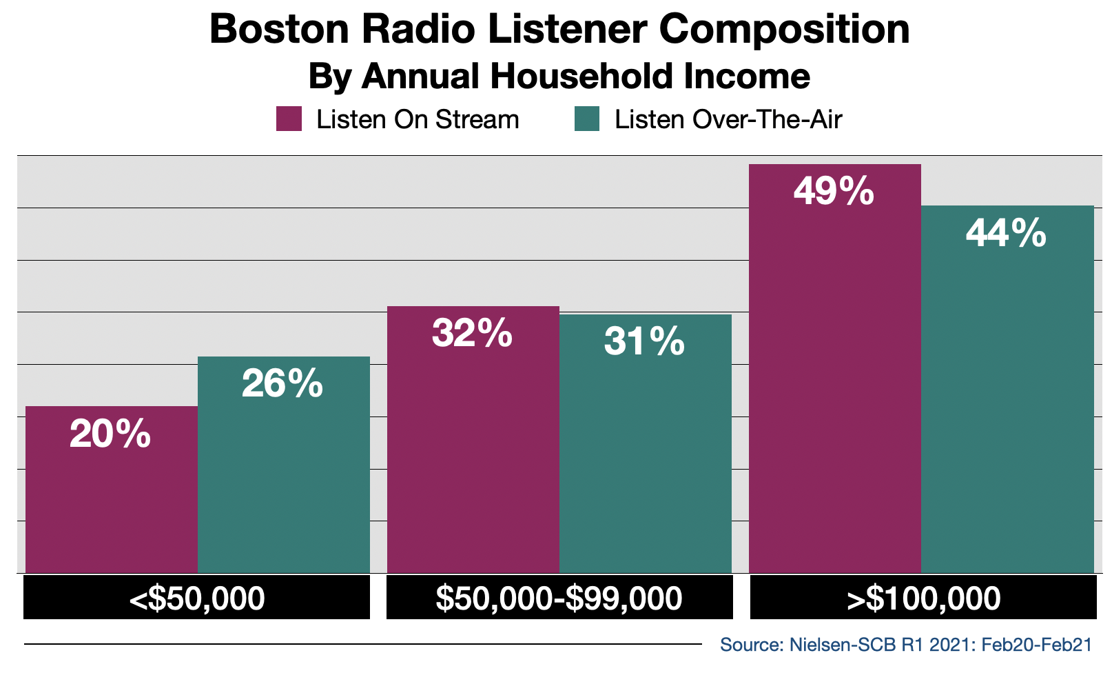 Radio Advertising In Boston Streaming Audience By Income