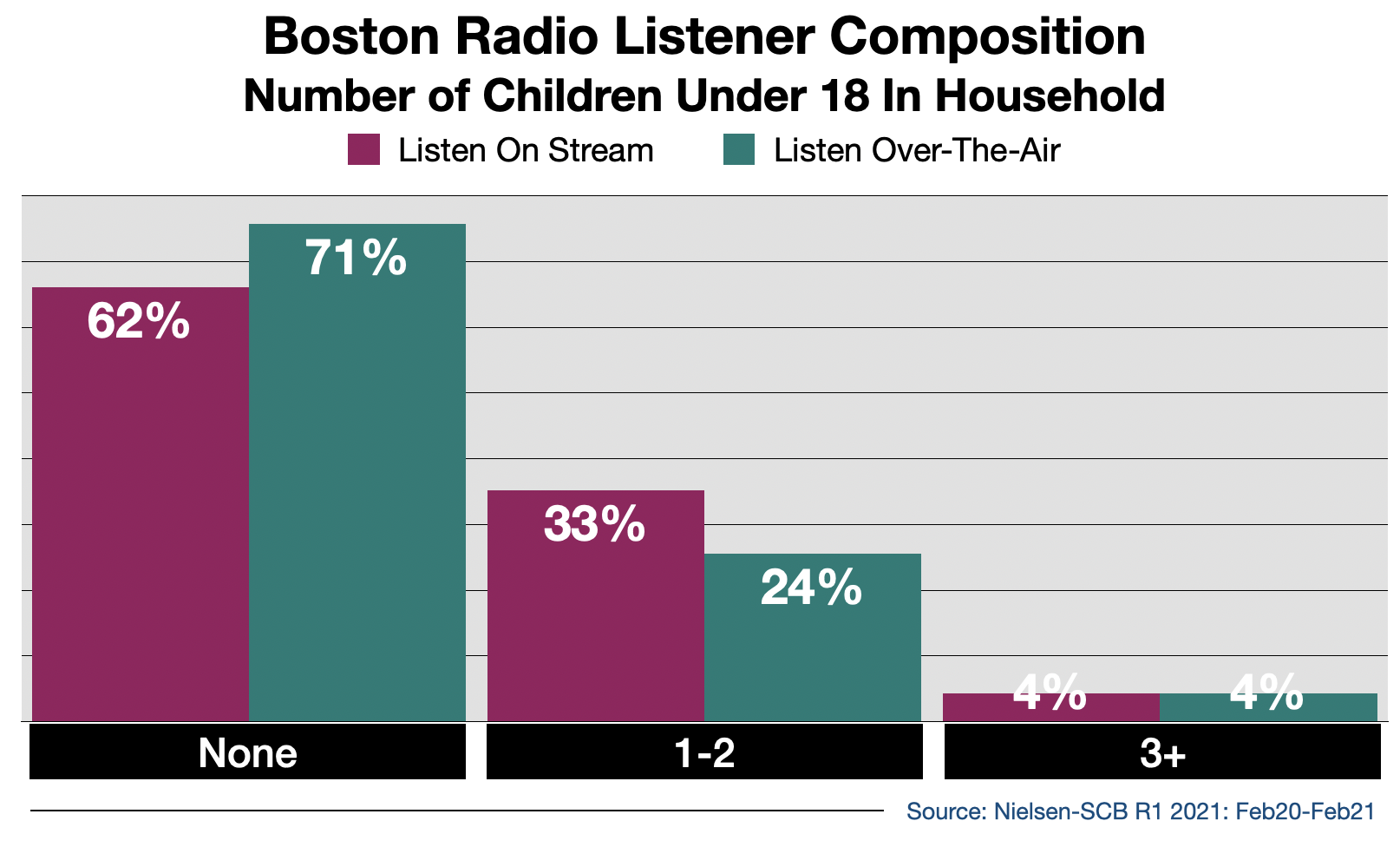Radio Advertising In Boston Streaming Audience By Number of Children