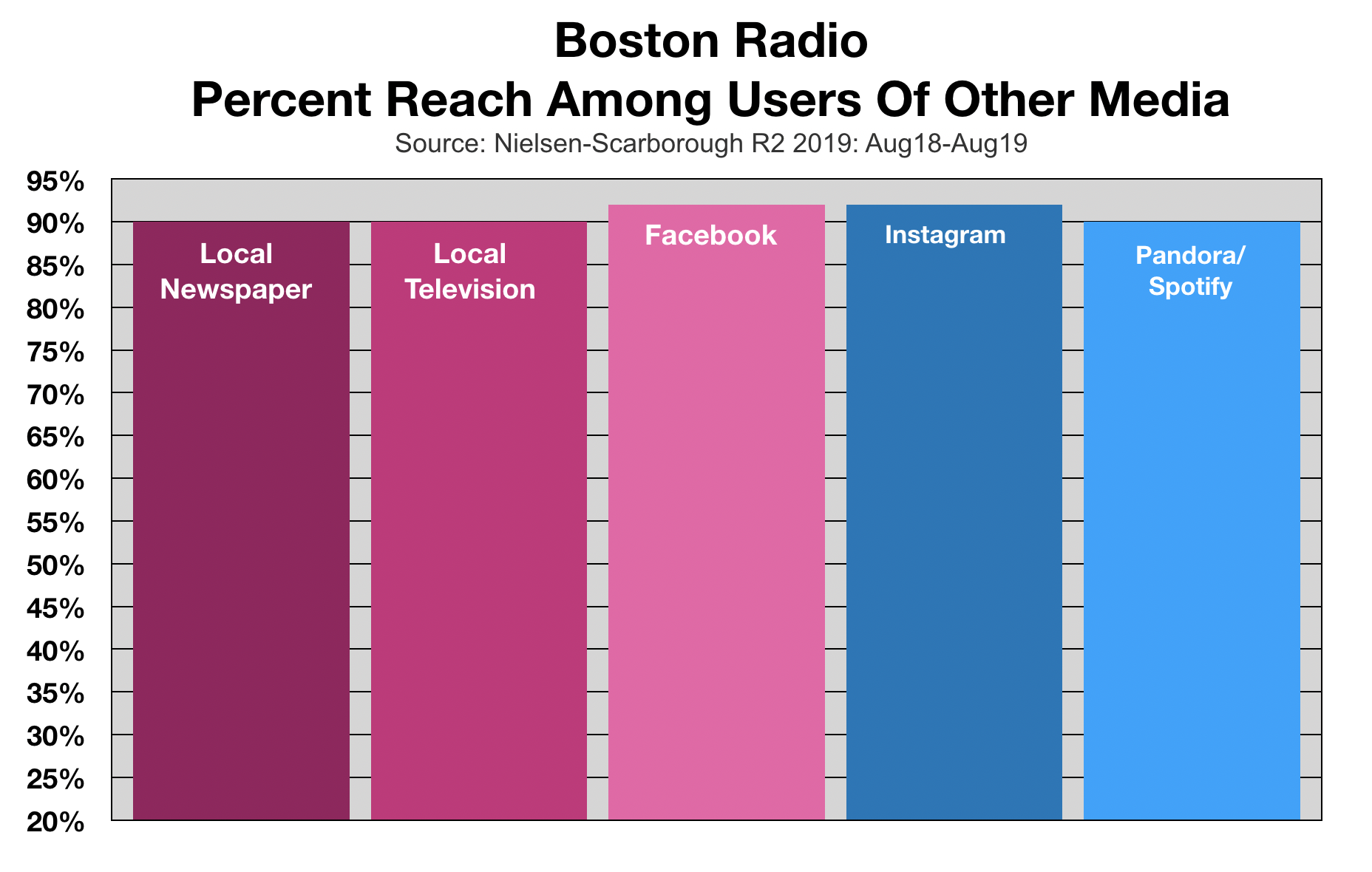 Radio Listeners In Boston Duplication With Other Media