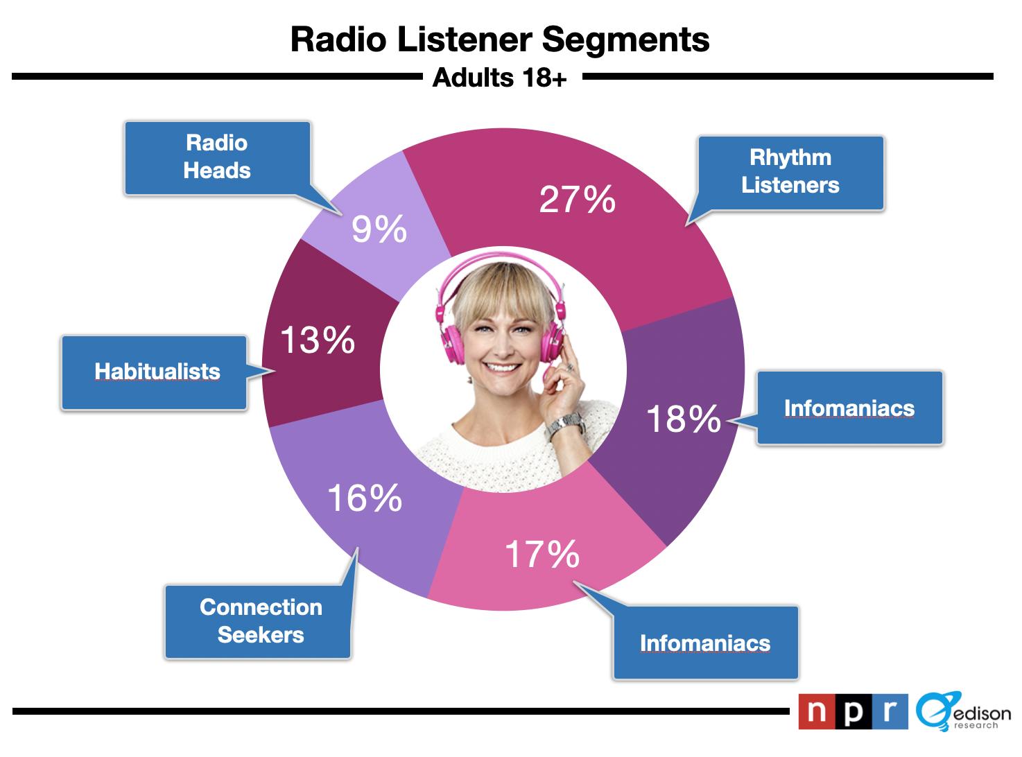 Radio Listening In Boston