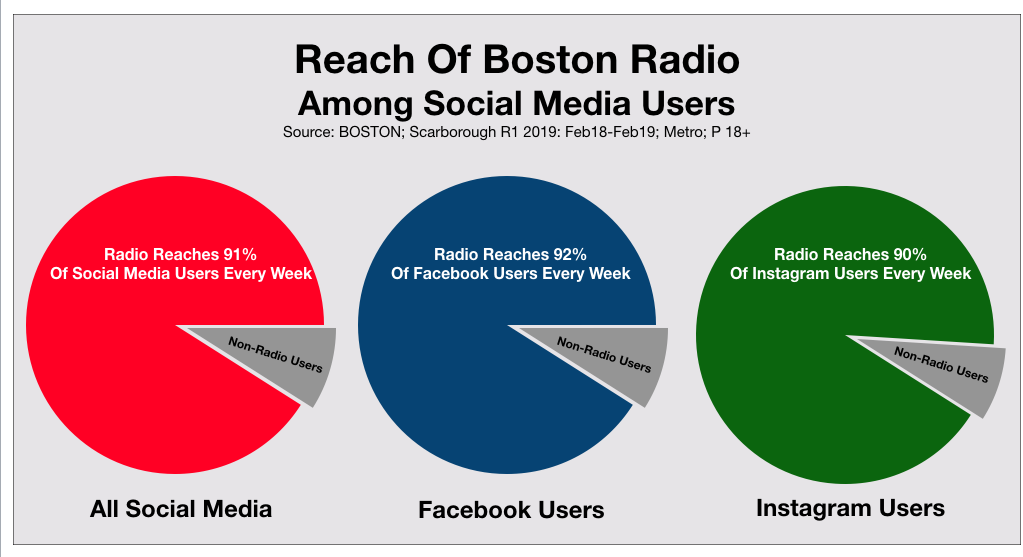 Reach of Social Media Advertising In Boston