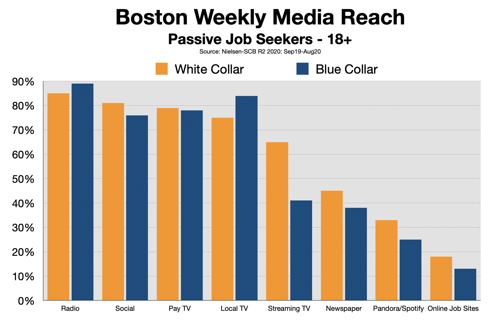 Recruitment Advertising In Boston Passive Job Seekers
