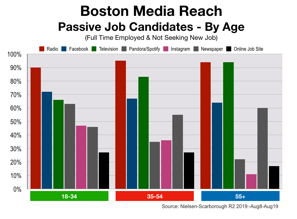 Recruitment Advertising in Boston Age Groups