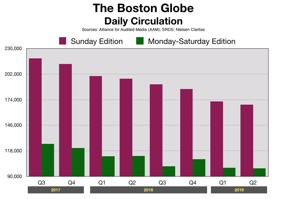 Boston Globe Daily Readership Print Edition