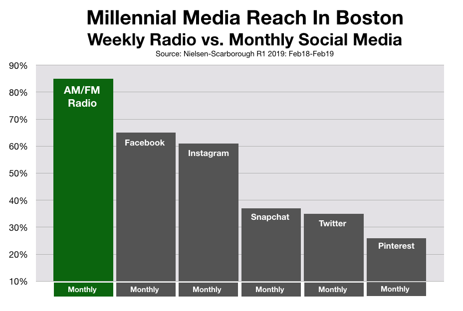 Social Media Advertising In Boston For Millennials