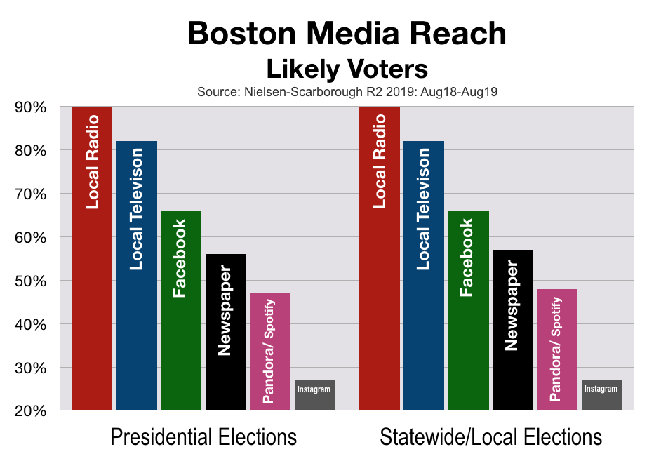Boston Political Advertising: Likely Voters