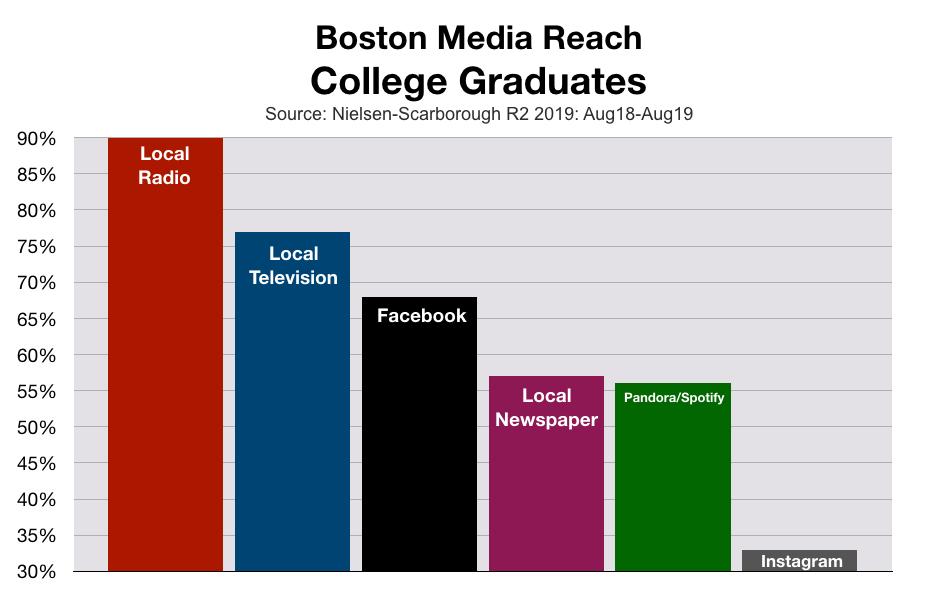 Advertising In Boston: College Graduates