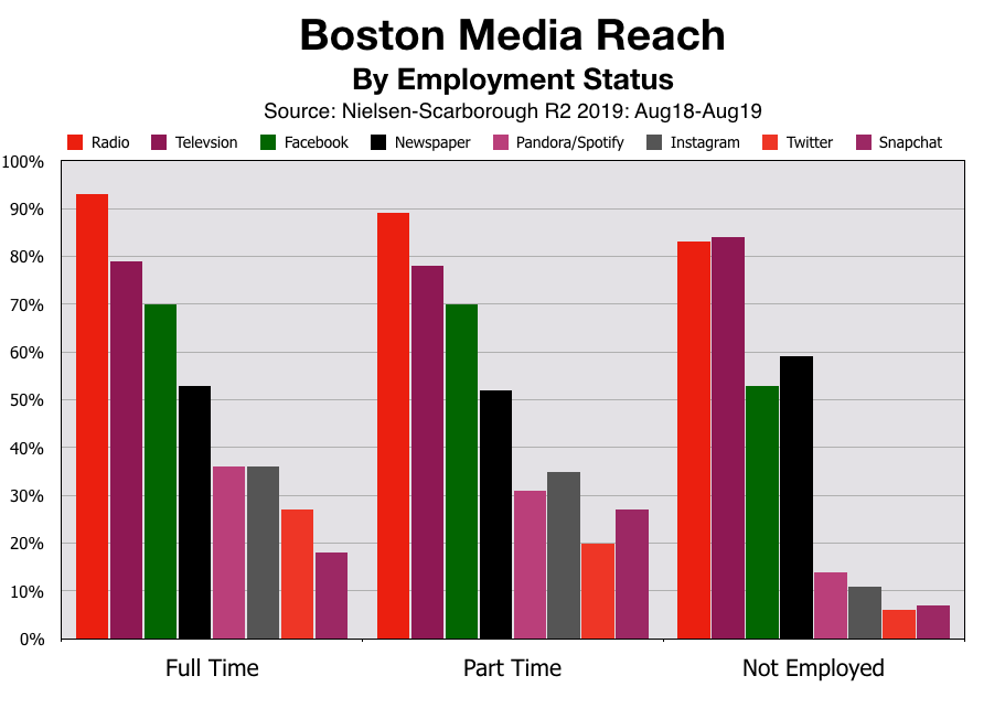 Advertise In Boston: Employment