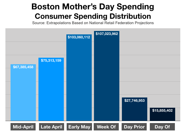 Advertising In Boston: Mother's Day Spending Patterns