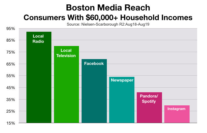 Advertise In Boston: Household Income