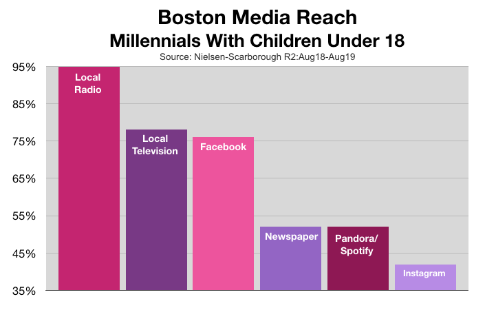 Advertising In Boston: Millennial Parents