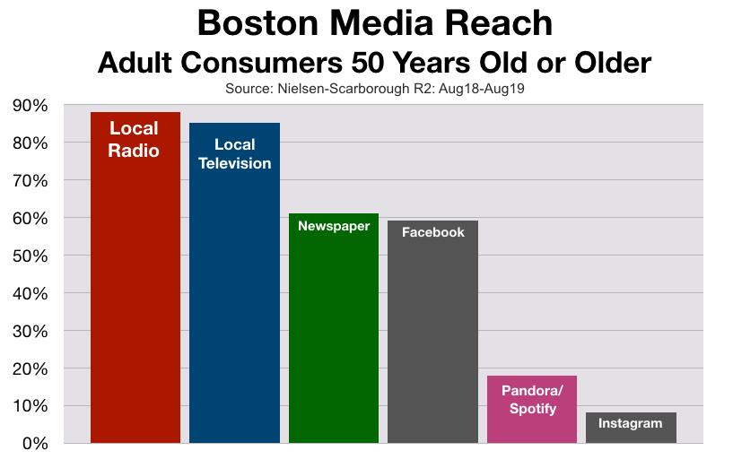 Advertise On Boston Radio: Baby Boomers