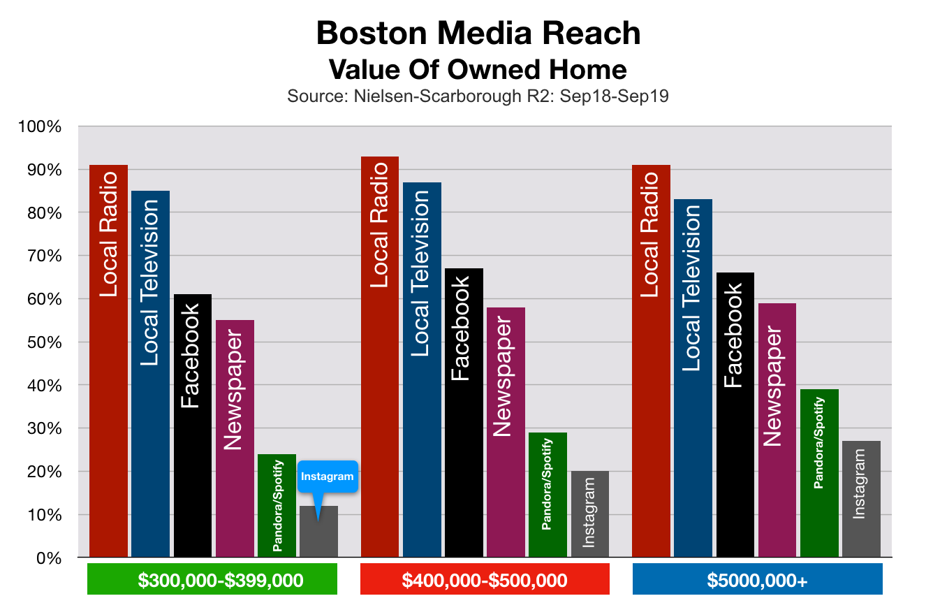 Advertise In Boston: Home Values