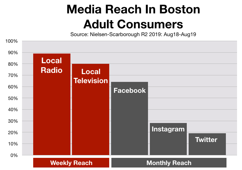 Advertising In Boston: Social Media