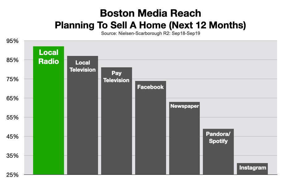 Advertising on Boston Radio: Real Estate Sales