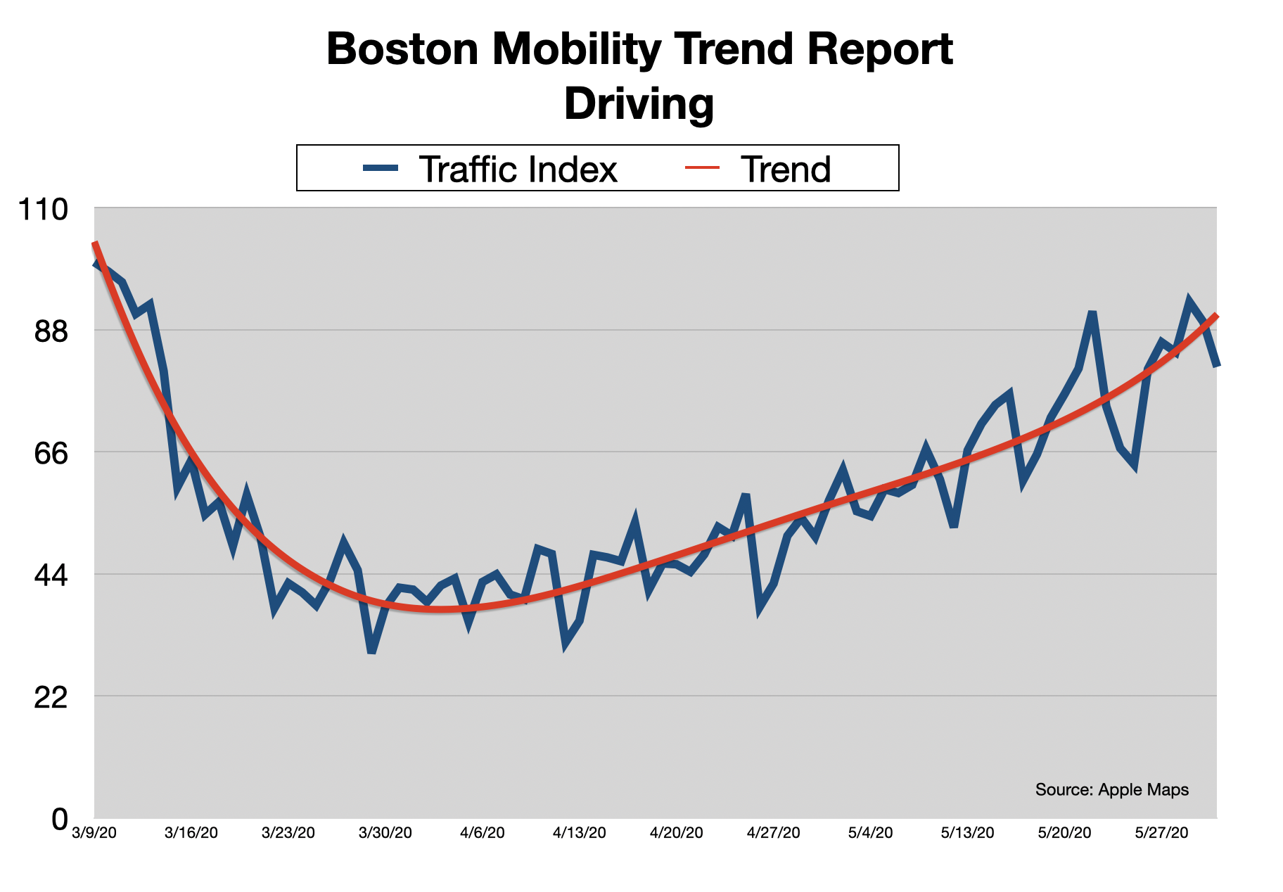 Advertise In Boston: Traffic