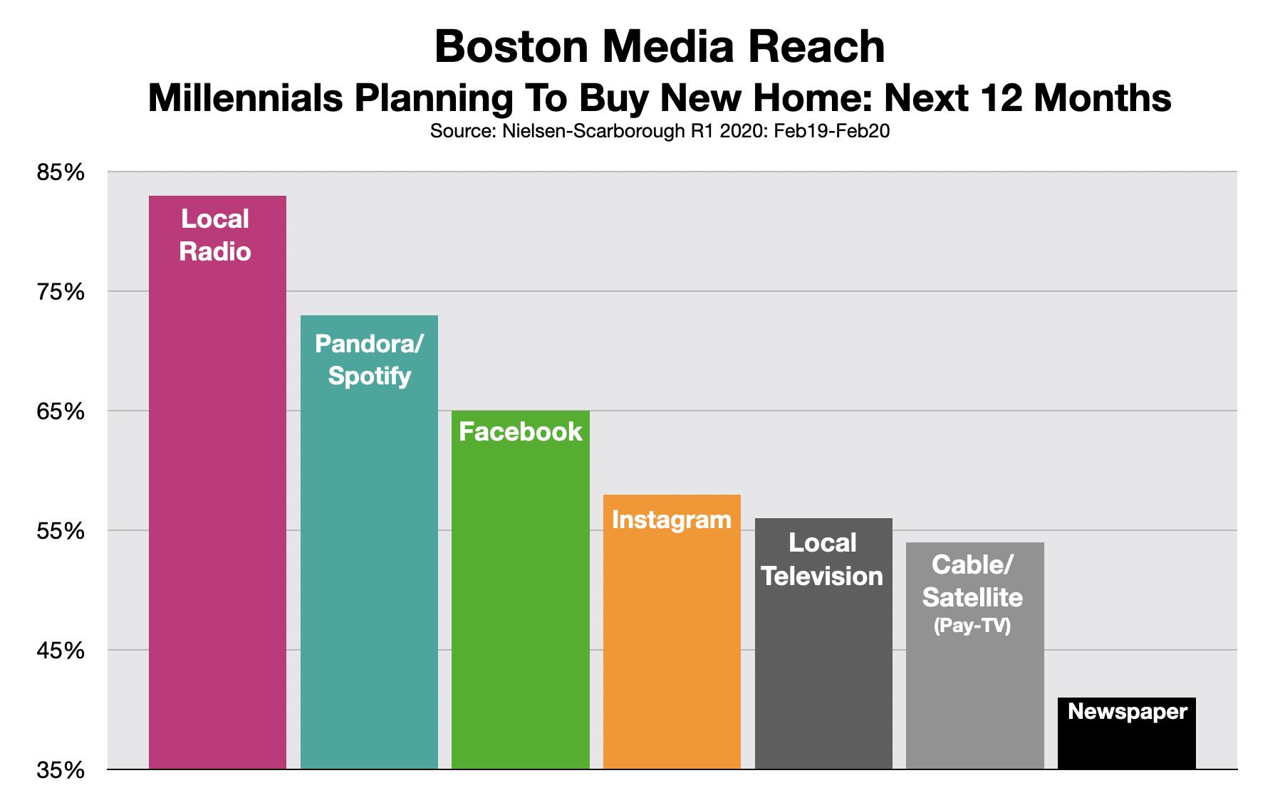 Advertising in Boston: Millennials