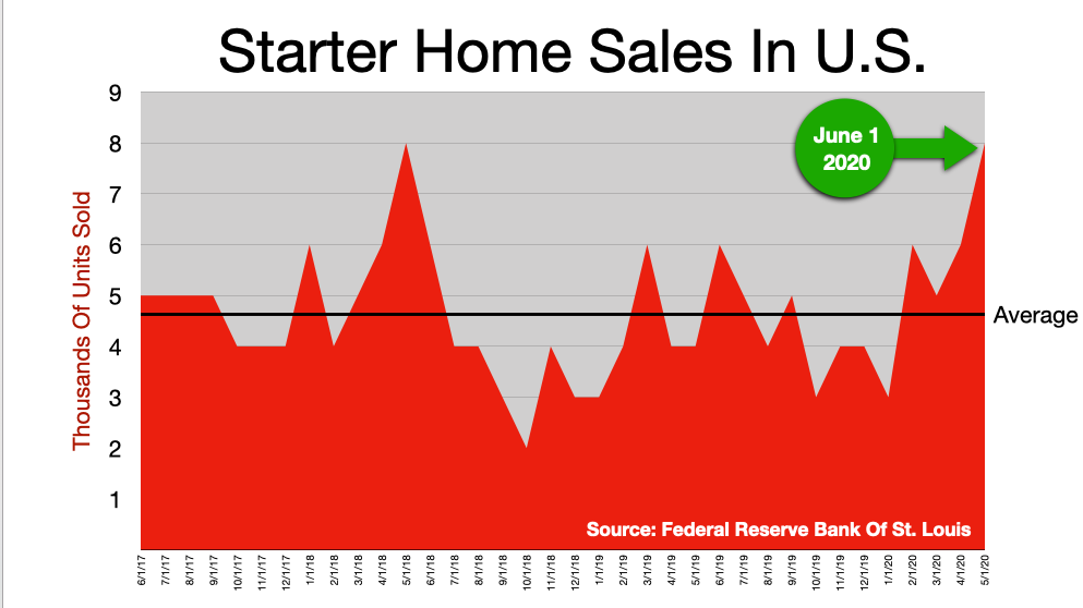 Advertise In Boston: Starter Homes