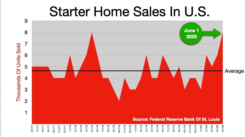 Advertise In Boston: Starter Homes