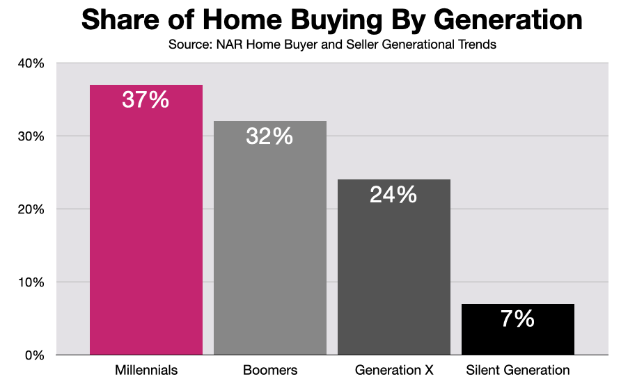 Advertise In Boston: Millennial Home Buyers