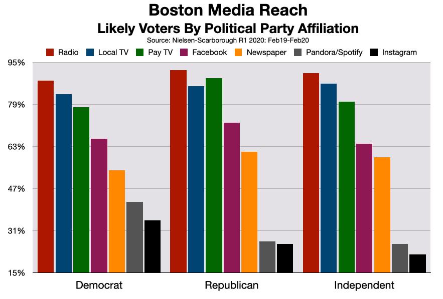 Advertise On Boston Radio: 2020 Election