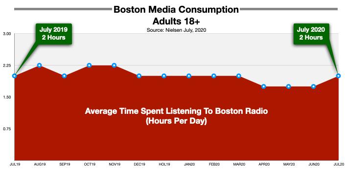 Advertising On Boston Radio: Pandemic