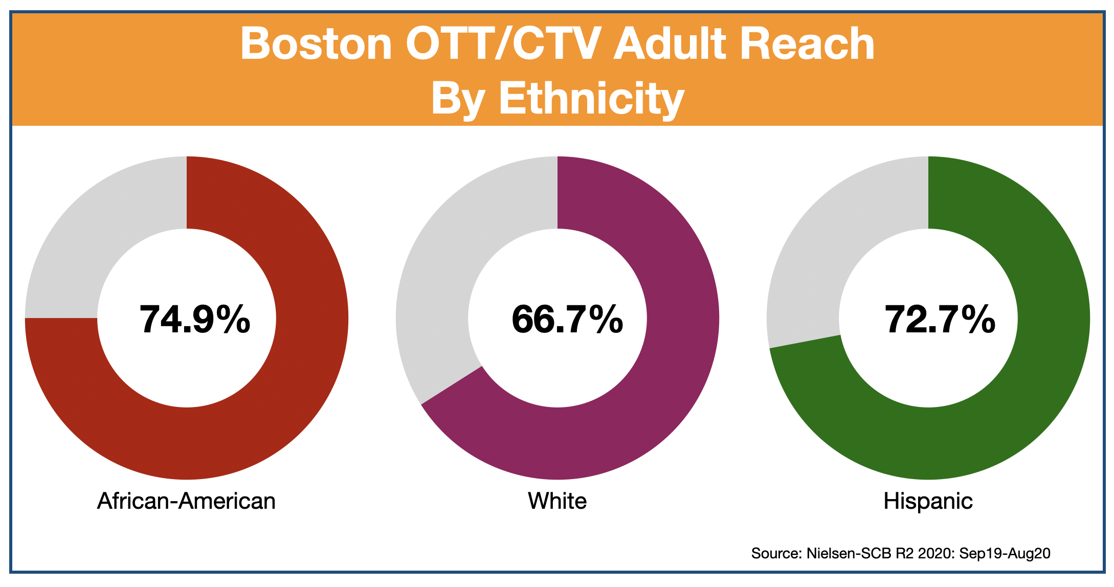 Advertise In Boston: Ott & CTV by Etnicity