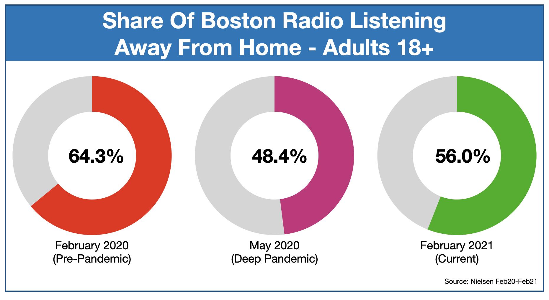 Advertising On Boston Radio: Listening Locations
