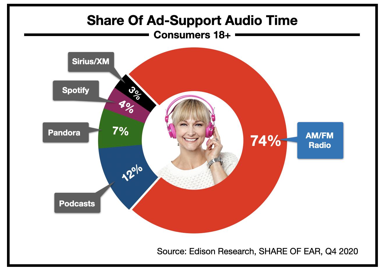 Advertising In Boston: Radio Listening 2021