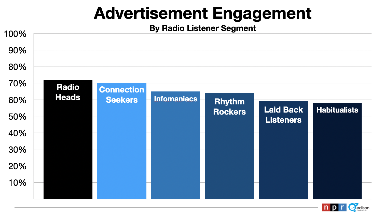 Advertise In Boston: Radio Commercial Engagement