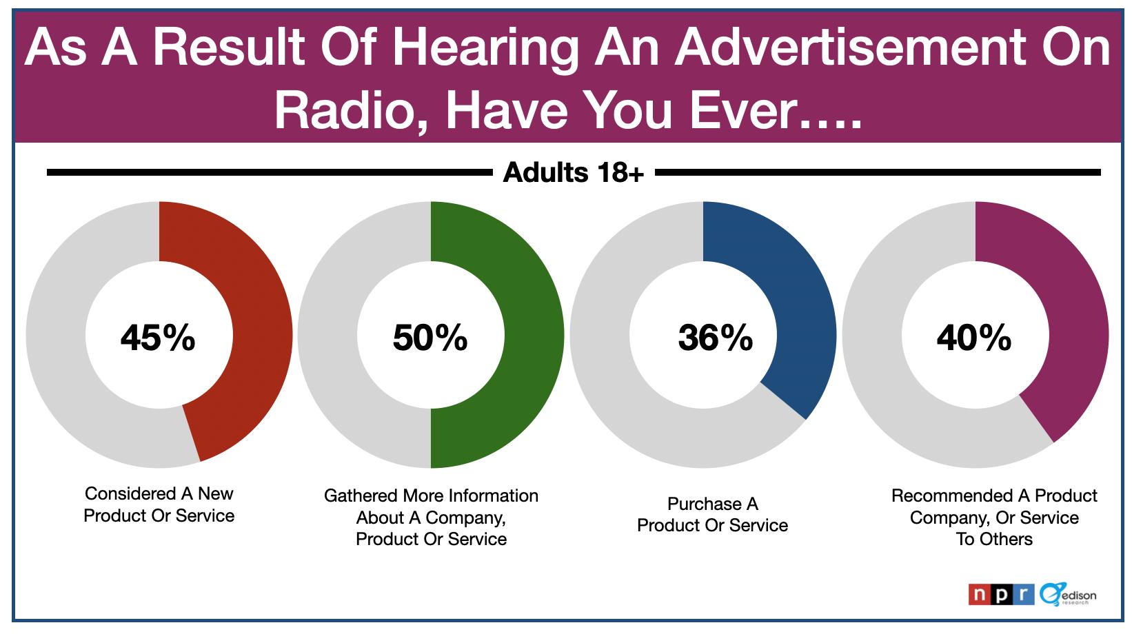 Advertising In Boston: Radio Commercials