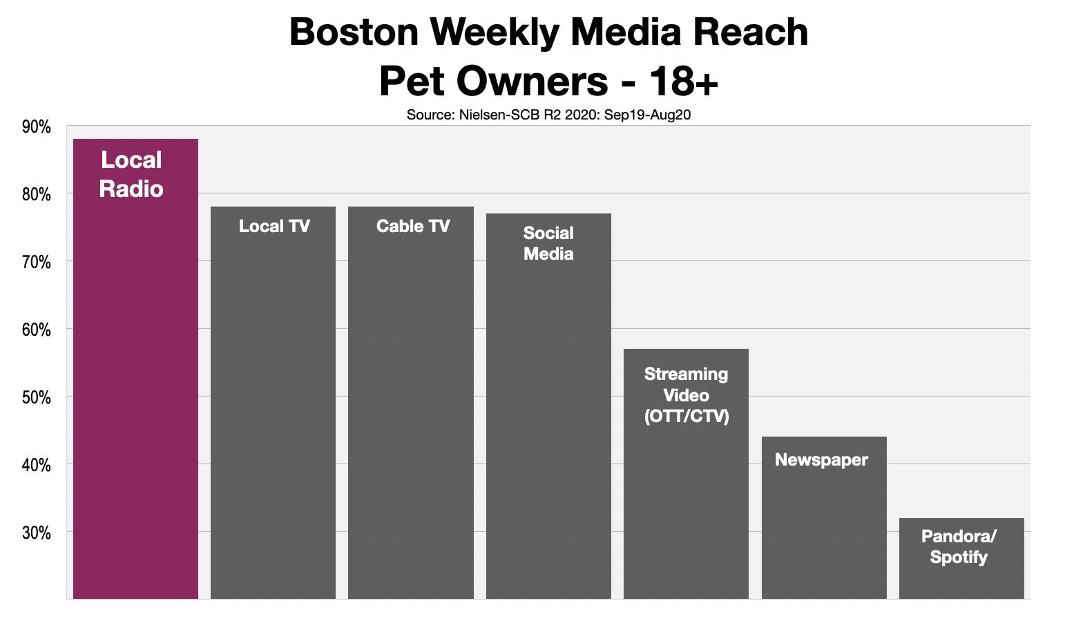 Advertising In Boston: Pet Owners Reach 2021