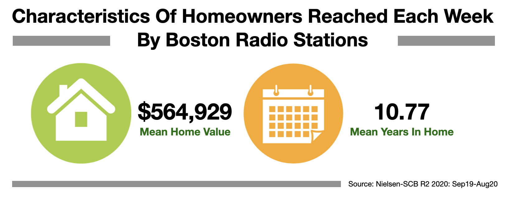 Advertise In Boston: Reach Homeowners