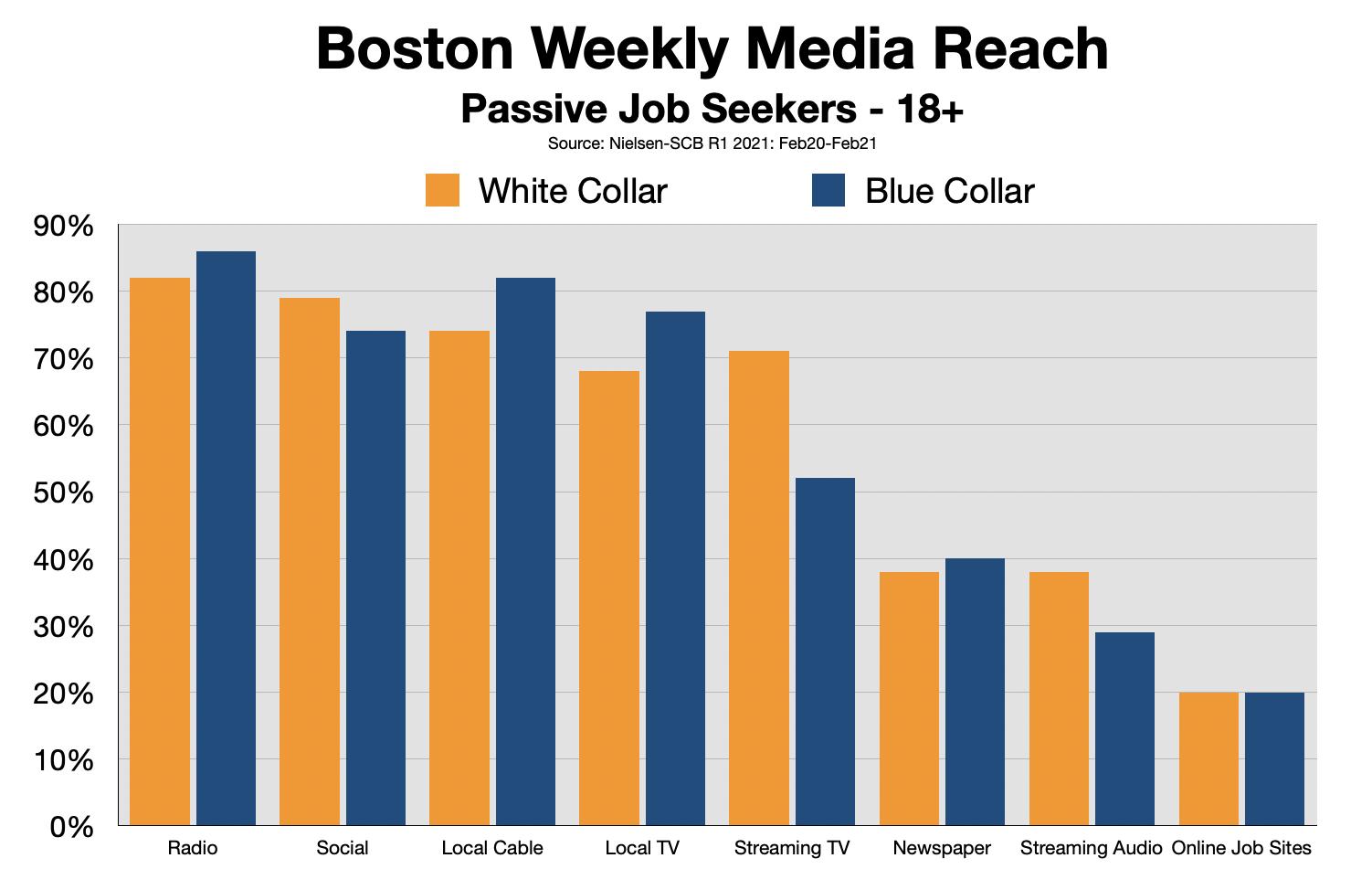 Employment Advertising Boston 2021-Status