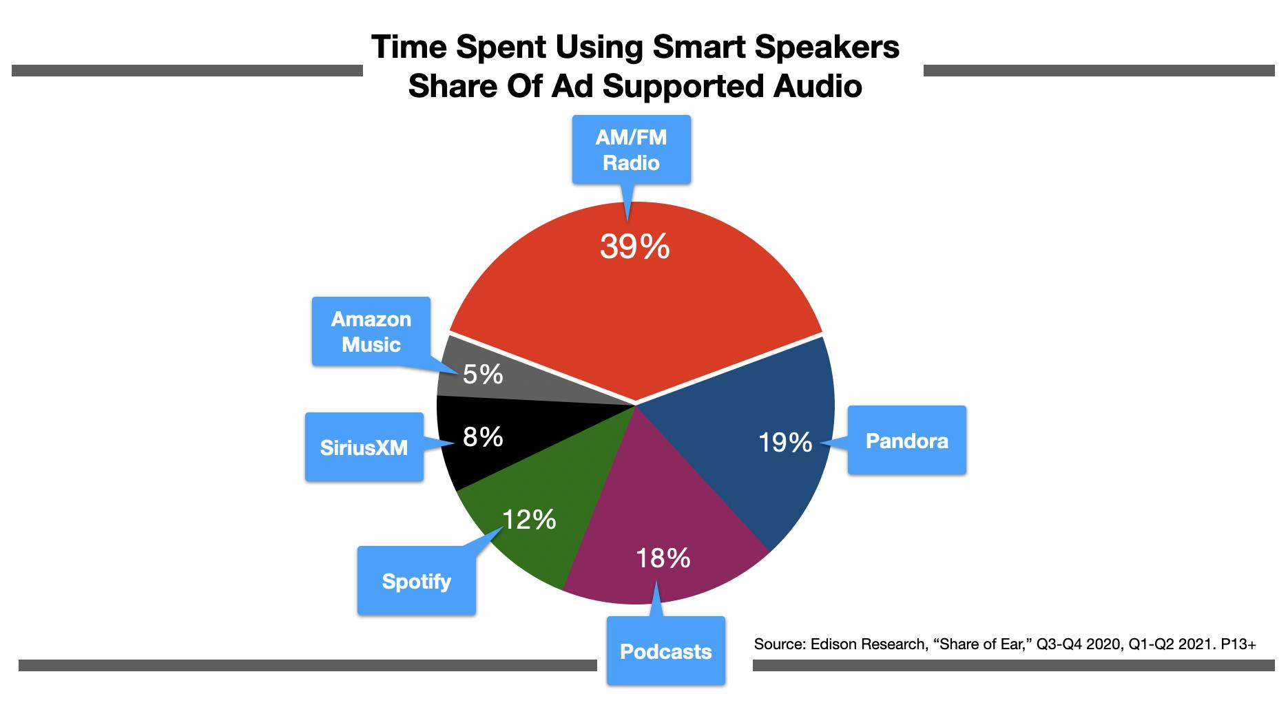 Advertising On Boston Radio: Smart Speakers