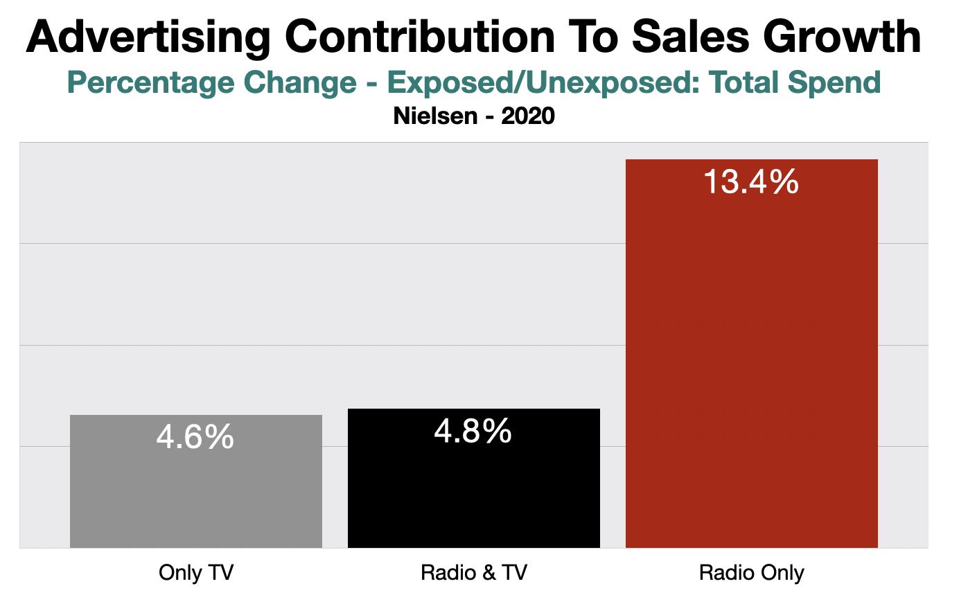 Television Advertising ROI Detroit