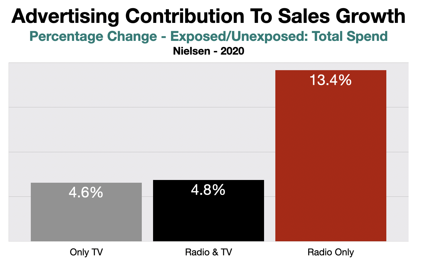 Television Advertising ROI Fayetteville