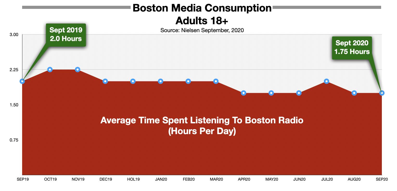 Time Spent Listening To Boston Radio September 2020