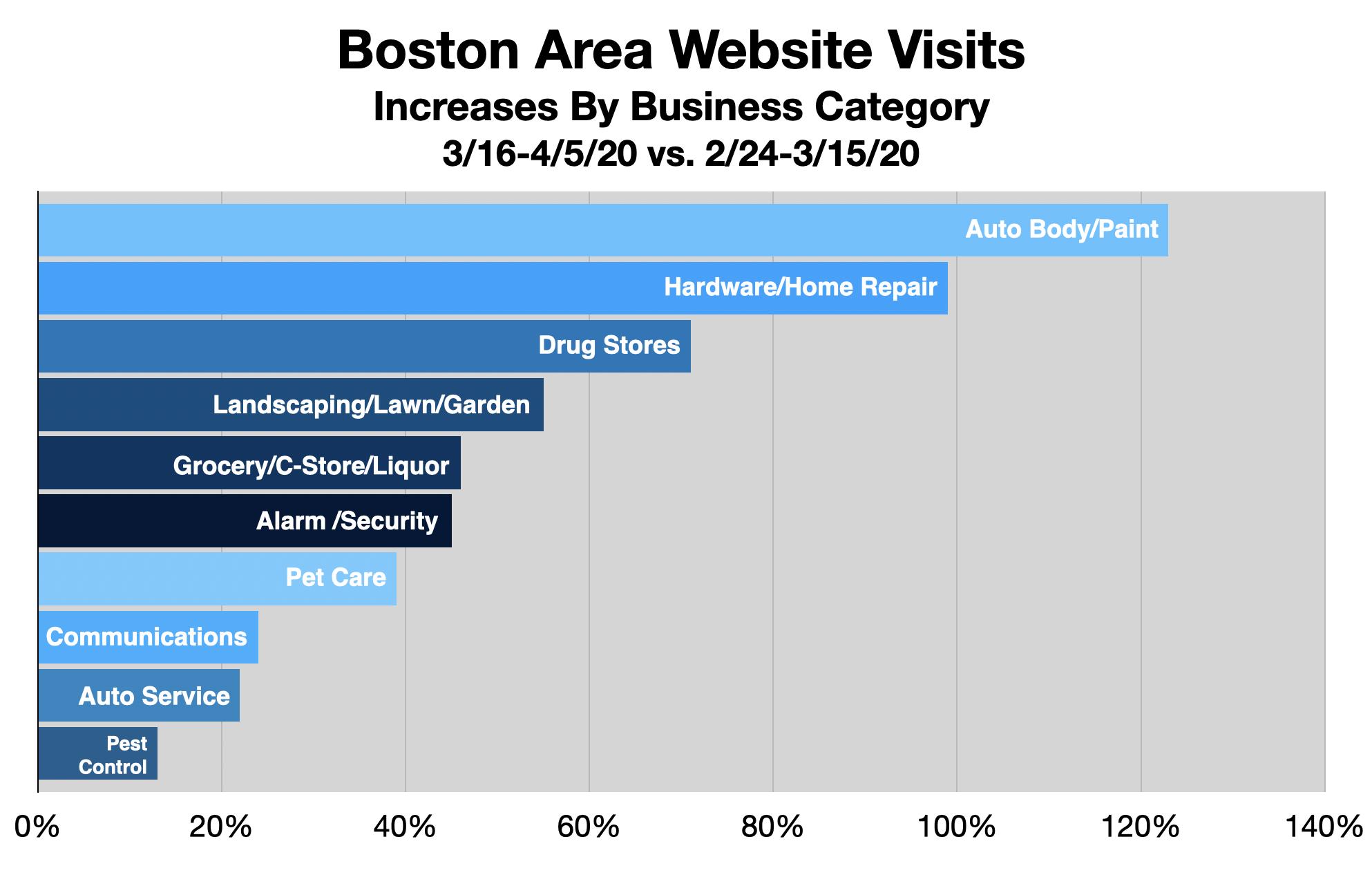 Advertise In Boston: Drive Website Traffic