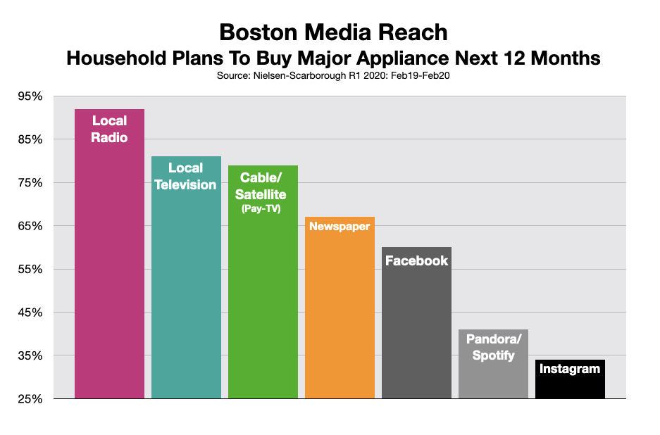 Advertising On Boston Radio: Major Appliances